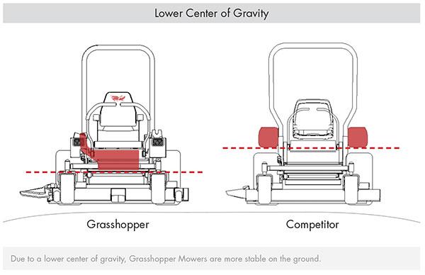 Diesel versus | Grasshopper Mower
