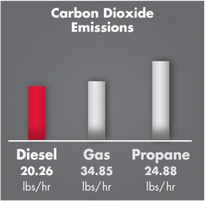 diesel zero-turn mower carbon dioxide emissions