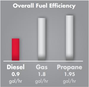 diesel zero-turn mower fuel economy