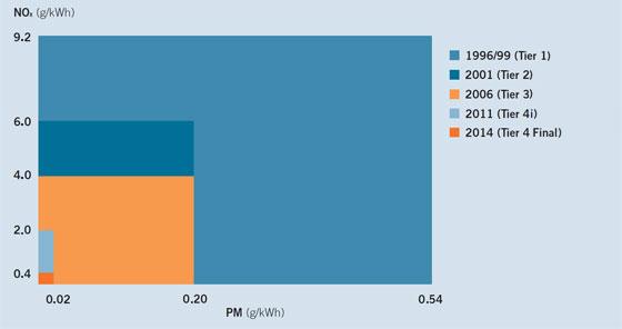 Clean Diesel zero-turn mower emissions